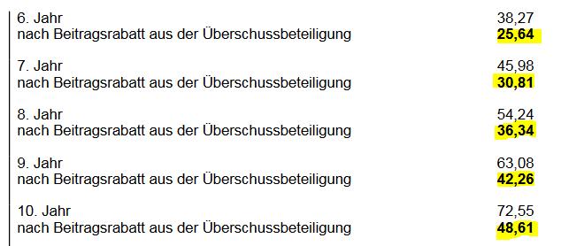 BU Perfect Start Volkswohl Bund Jahr 6 - 10