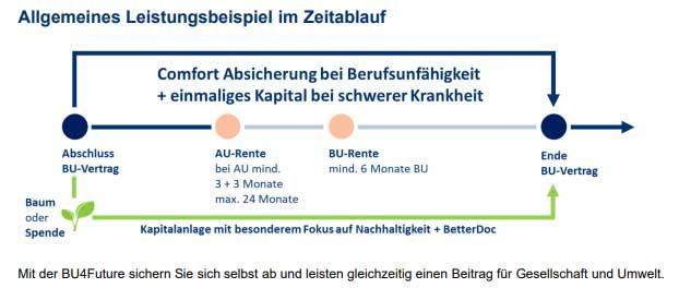 Nuernberger-Berufsunfaehigkeitsversicherung-BU-4-Future